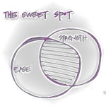 The Sweet Spot: Book Review and video