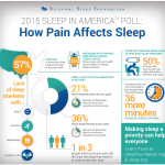 Sleep and chronic pain news